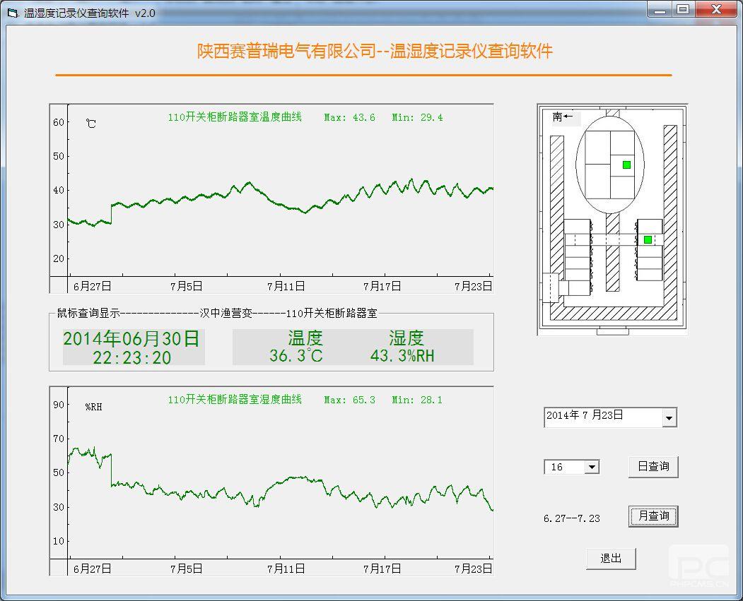 电气环境内所布置的温湿度传感器数据采集,记录,历史记录查询,曲线