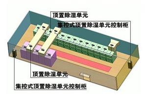 SEPRI-CS-DZT(N)集控式顶置除湿系统