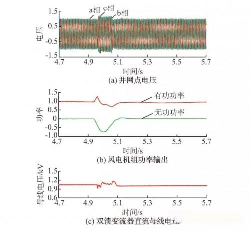 输出功率和双馈变流器直流母线电压波形图.
