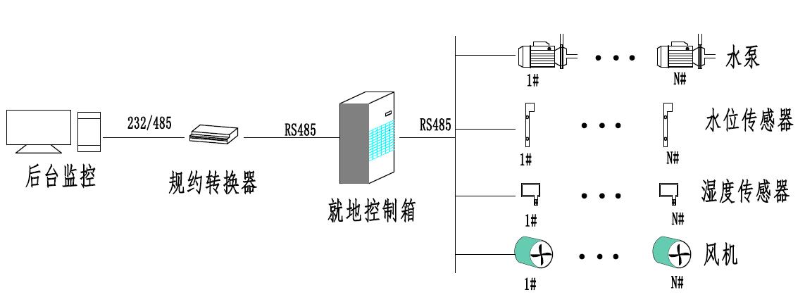 220kv变电站220kv设备区电缆沟自动排水通风解决方案