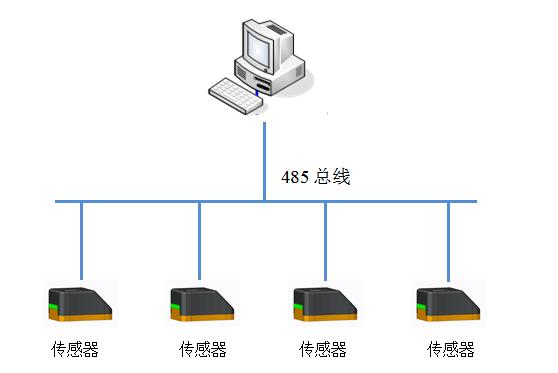 SPR-JF-Ⅰ局放检测系统系统示意图