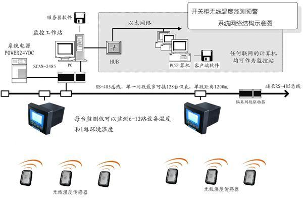 无线温度监测系统结构图